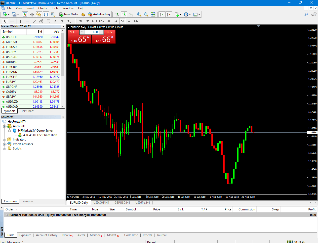 MetaTrader 4 Default