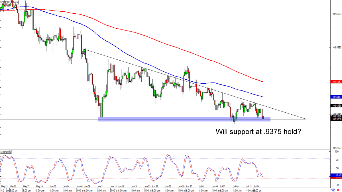 Chart Art: Short and Long-Term Setups on EUR/USD and USD/CHF