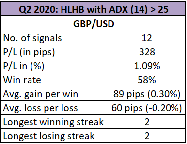 Q2 2020 Review: HLHB Trend-Catcher System