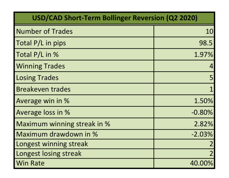 Q2 2020 Review: Short-Term Bollinger Reversion Strategy 2.0